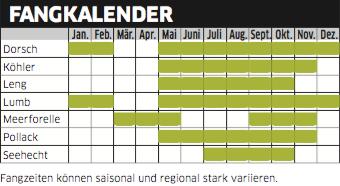 Fangkalender Südnorwegen