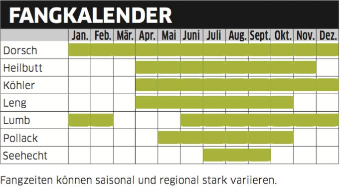 Fangkalender Mittelnorwegen