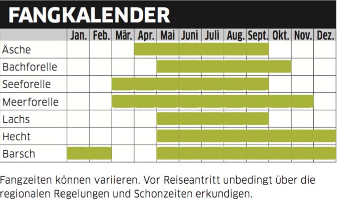 Fangkalender Norwegen Süßwasser