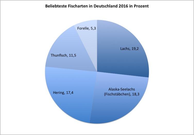 Zu den beliebtesten Fischarten der Deutschen zählen Lachs (19,2 %), Alaska-Seelachs (18,3 %), Hering (17,4 %), Thunfisch (11,5 %) und Forelle (5,3 %).