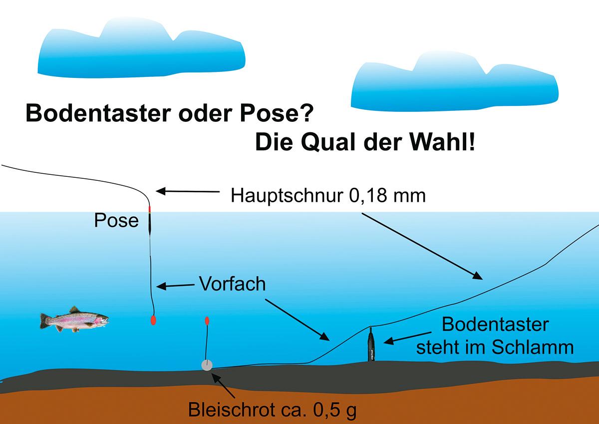 Die Vorteile der Bodentaster-Montage im Überblick. Grafik: BLINKER