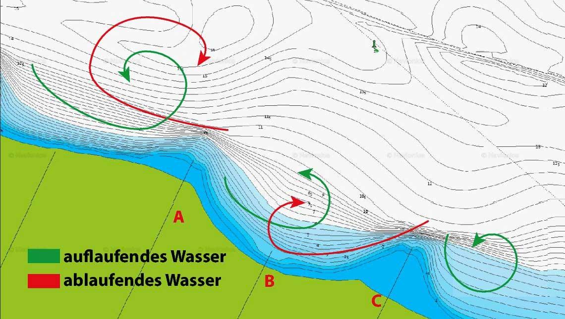 An der Buhne A erkennt man, dass sich eine große Vertiefung nördlich befindet. Die Strömung am Gewässergrund wird hier wahrscheinlich zur Flussmitte ziehen, nachdem das Wasser einmal den Zwischenraum der beiden Buhnen passiert hat.