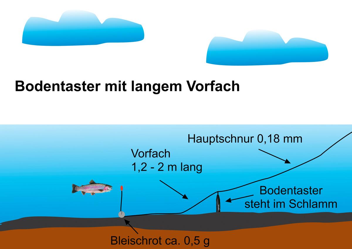 Bodentaster-Montage für den Forellensee. Blinker/M.Kahlstadt