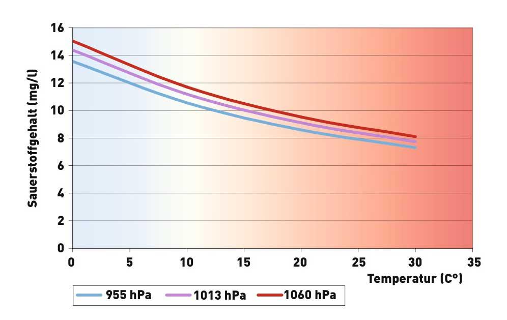 Bei hohem Luftdruck bindet das Wasser mehr Sauerstoff. Ein Druckwechsel von 20 hPa verändert den Sauerstoffgehalt genau so viel oder wenig wie 1 Grad Temperaturunterschied