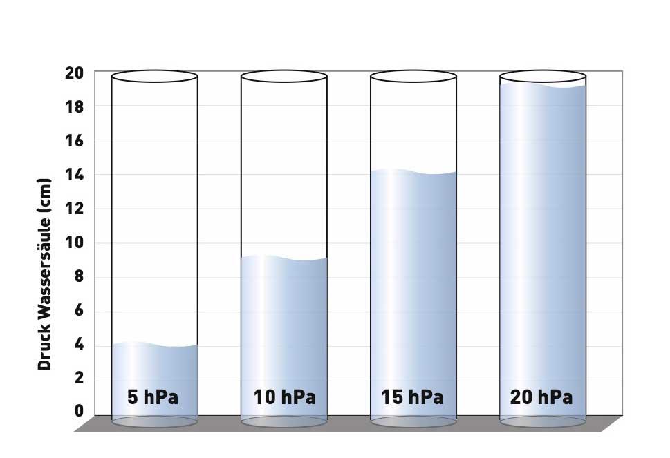 Am Tag schwankt der Luftdruck um maximal 20 hPa. Umgerechnet auf den Wasserdruck entspricht das gerade einmal einem Wassertiefeunterschied von 20 Zentimetern.
