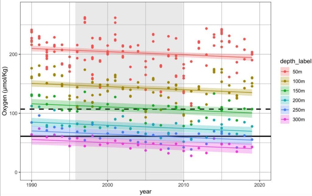Ein Graph, der die Sauerstoffmessungen zwischen 1990 und 2020 in sechs verschiedenen Tiefen zeigt, als auch die Prognosen als Linien